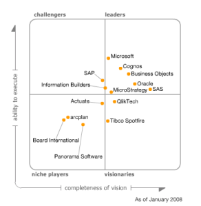 gartner-magic-quadrant-bi-2008